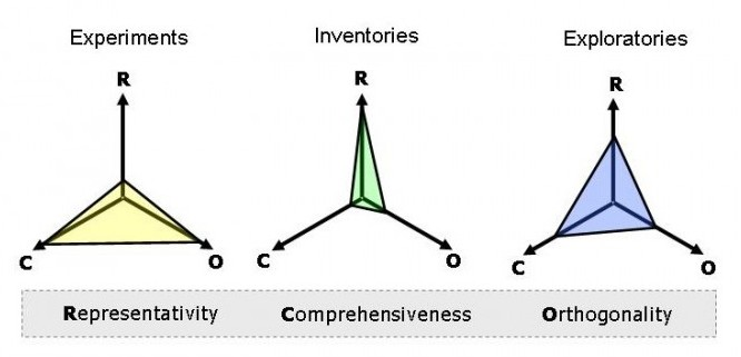 Representativeness, comprehensiveness and orthogonality
